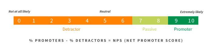 net-promoter-score-grader