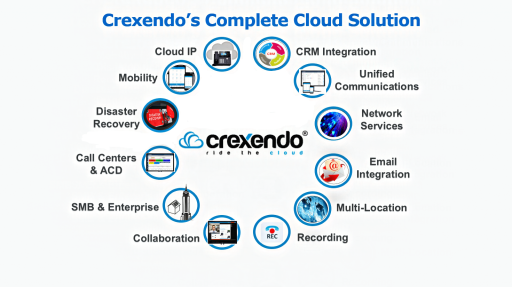 crexendo-cloud-system